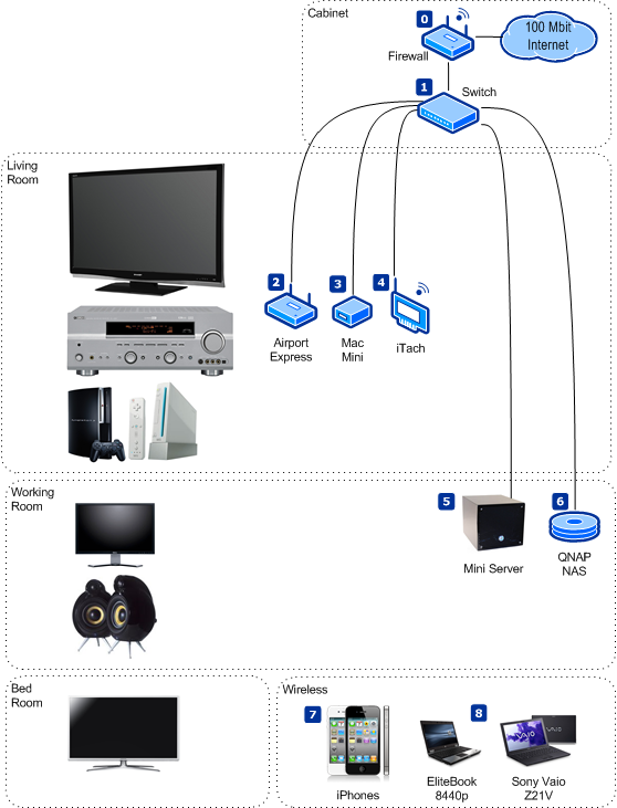 My Home Entertainment Network | Sysadmin Lab