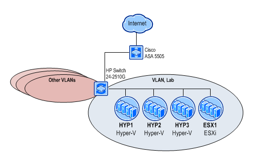 Lab Technical overview   Sysadmin Lab